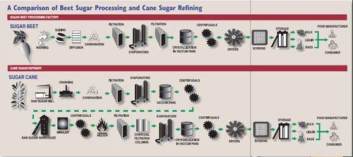 Sugar refining