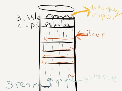 Bourbon column diagram