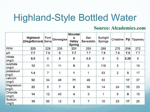 Highland Water Approximation
