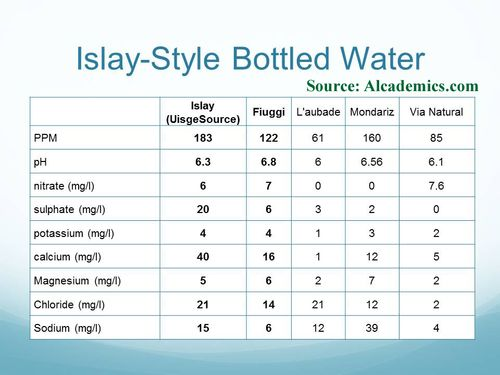 Islay water approximation