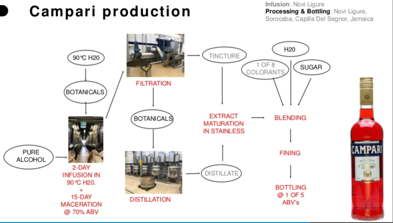 Campari Production