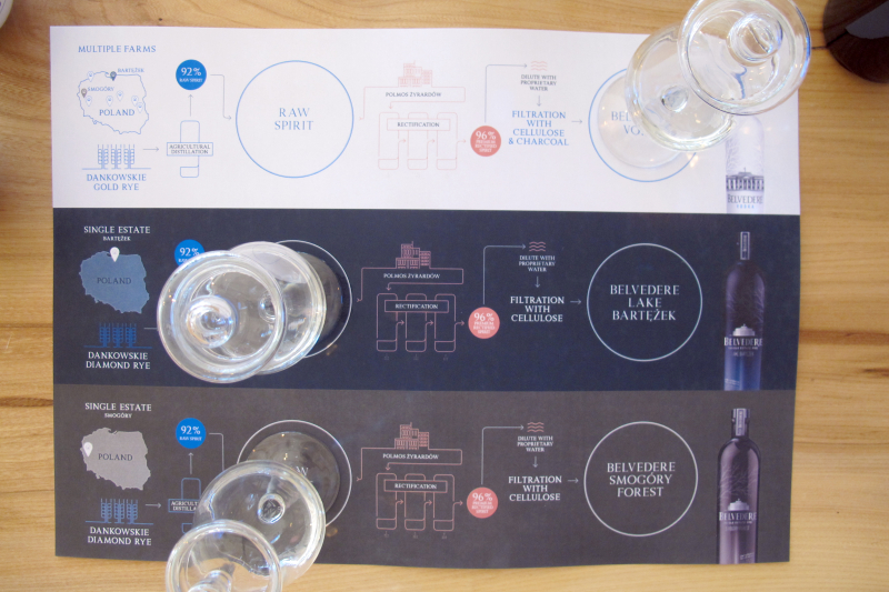 Tasting sheet estate series