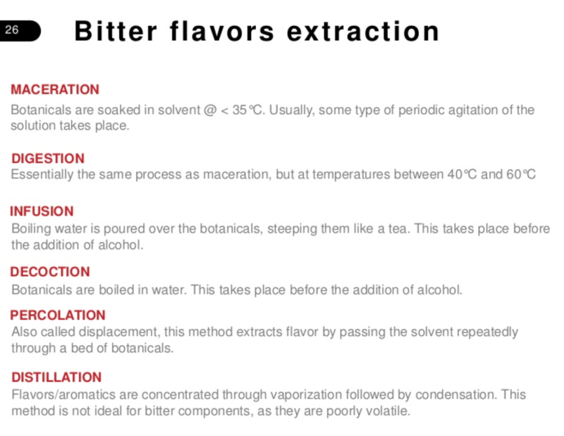 Bitter flavors extraction