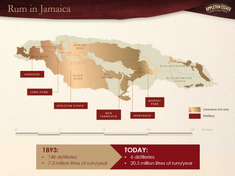 Jamaica distilleries